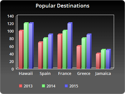 Bar Graph of Popular Destinations