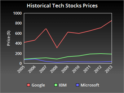 Line Graph of Historical Stock prices